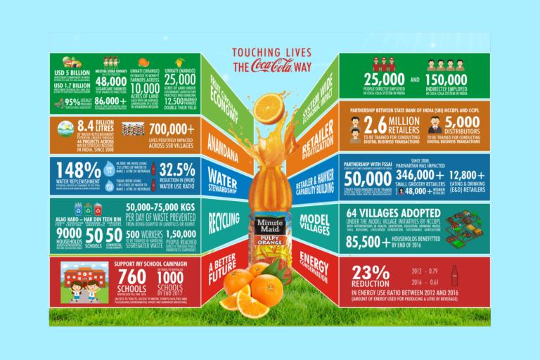 Coca Cola Infographics